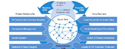 CRM Funzionalità di Successo