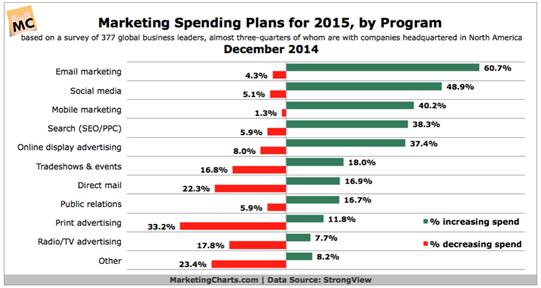 Marketing spending plans