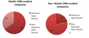 grafico crm mobile