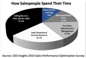 How_salespeople_Spend_Their_time