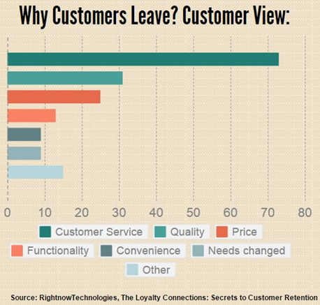why-customers-leave