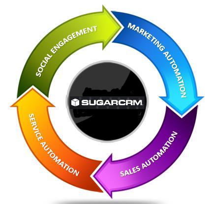 Funzionalità SugarCRM