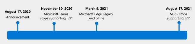 IE-Explorer-Timeline